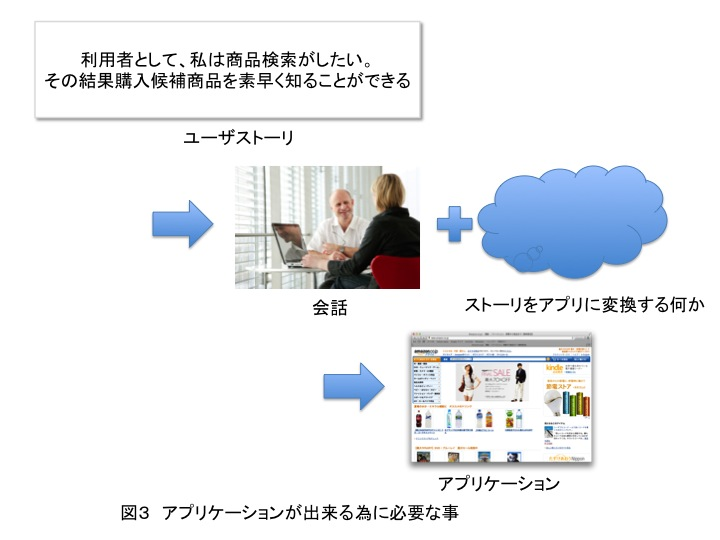 f:id:simplearchitect:20120810230045j:image