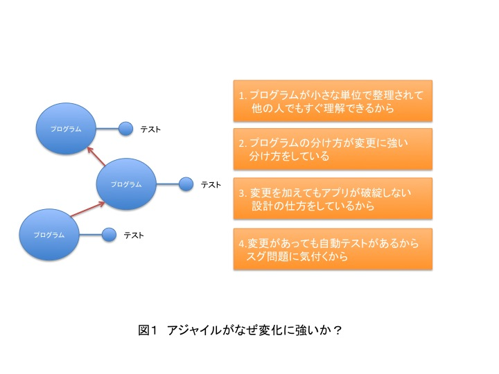 f:id:simplearchitect:20120810230047j:image