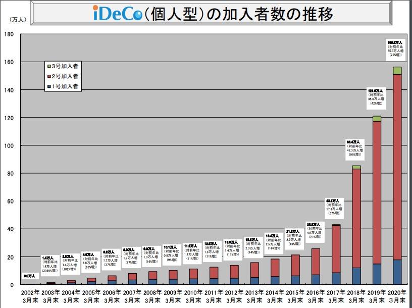 イデコの加入者数推移