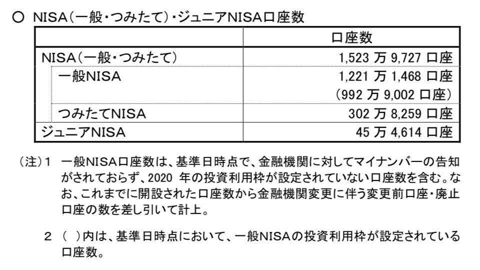 NISA口座の利用状況(2020年12月)