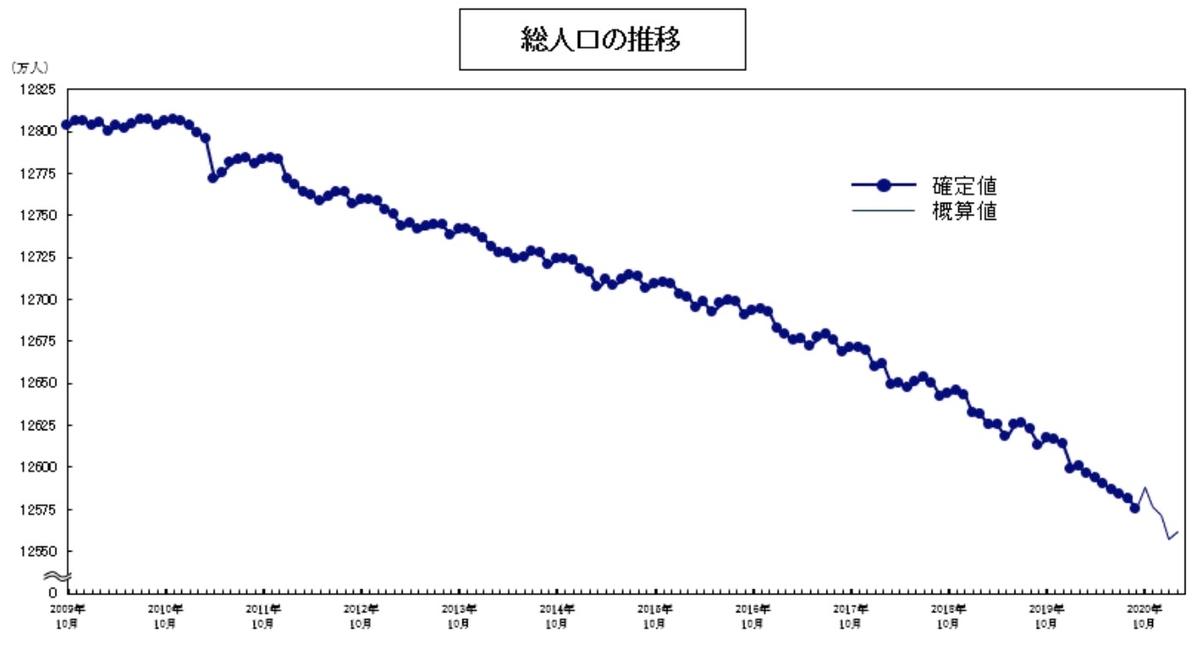 総人口の推移(2021年2月総務省公表)