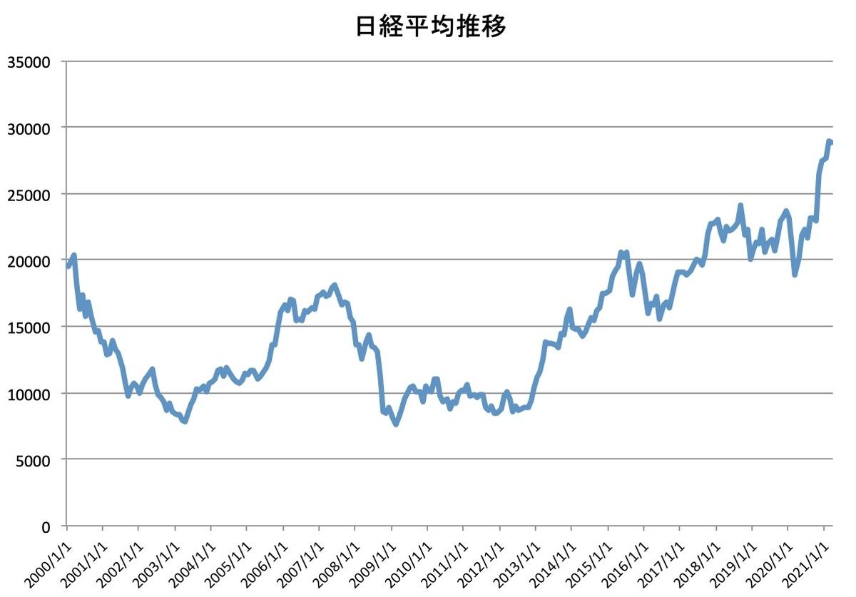 日経平均株価推移(2000/1~2020/2)