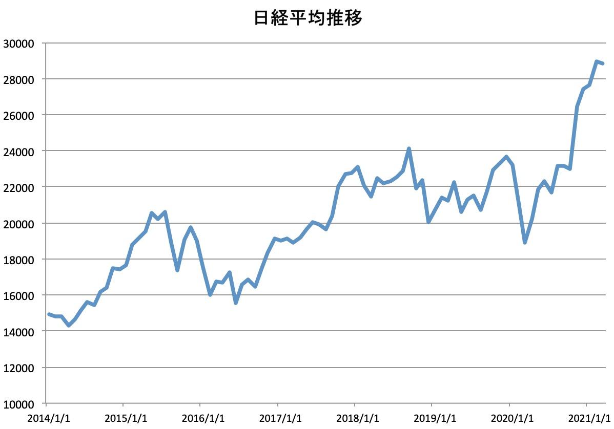 日経平均株価推移(2014/1~2021/2)