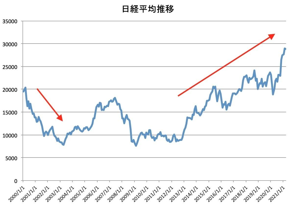 日経平均株価推移(2000/1~2021/2)