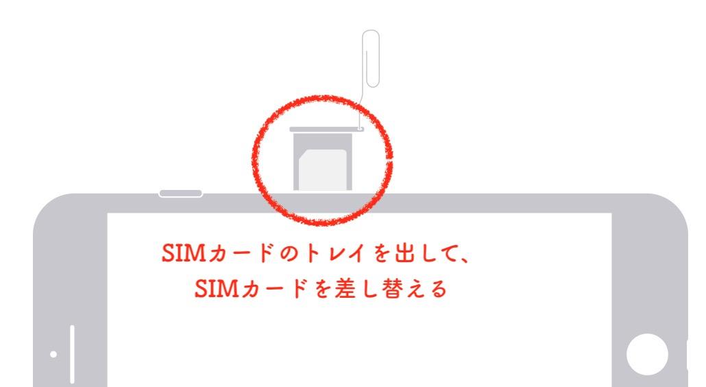 SIMカードの差し替え