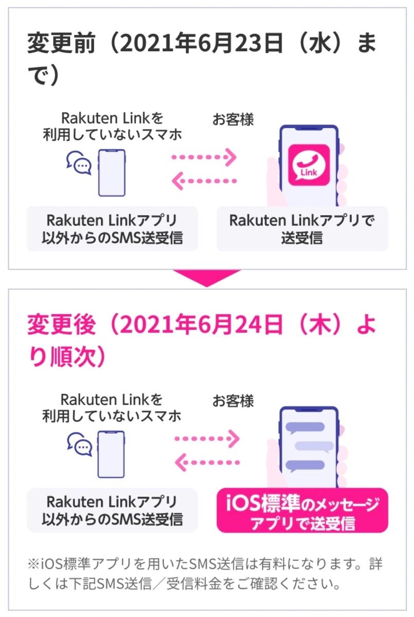SMS送受信のイメージ