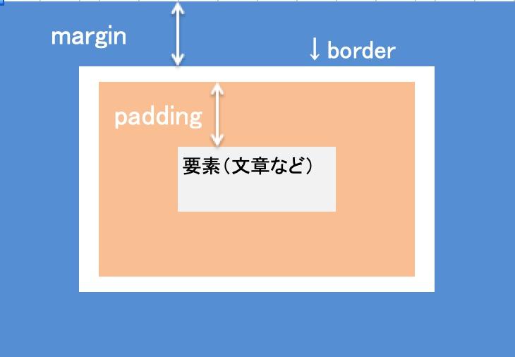 margin&padding