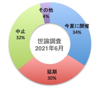 世論調査の結果