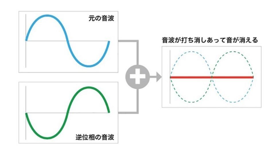 音波が互いの波を打ち消す仕組み