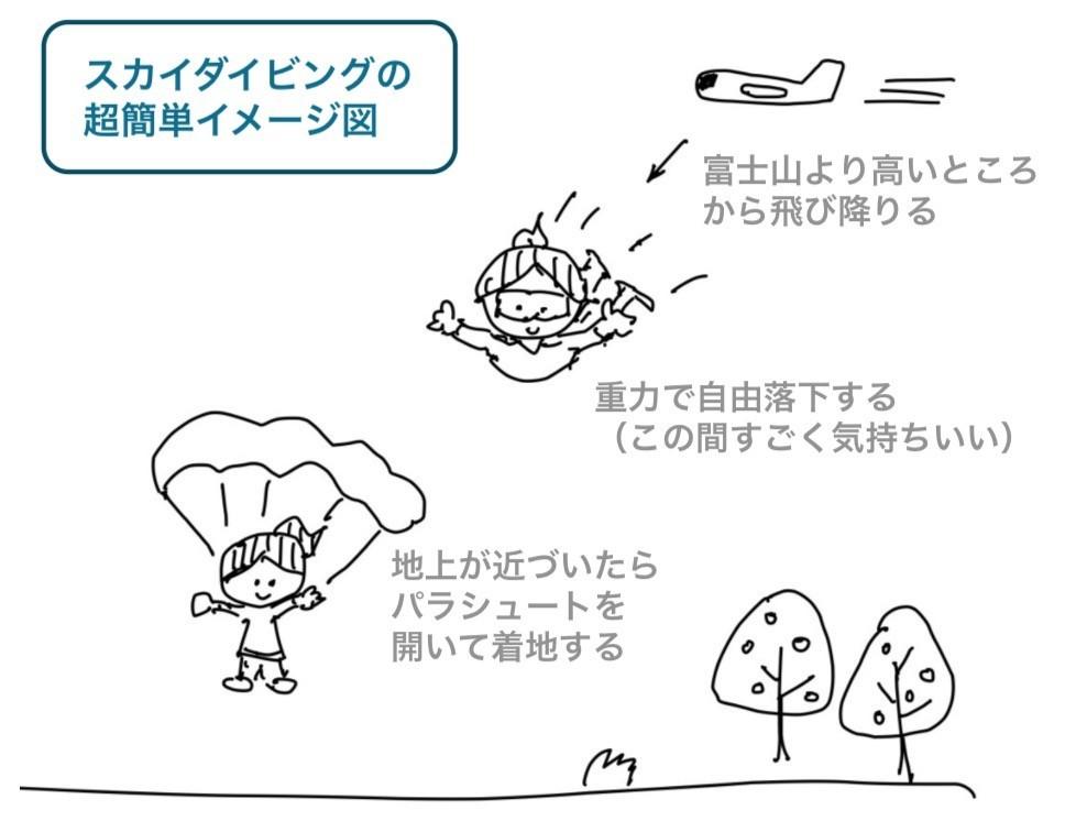 スカイダイビングのイメージ
