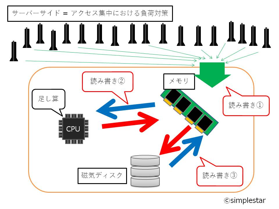 f:id:simplestar_tech:20180520210037j:plain