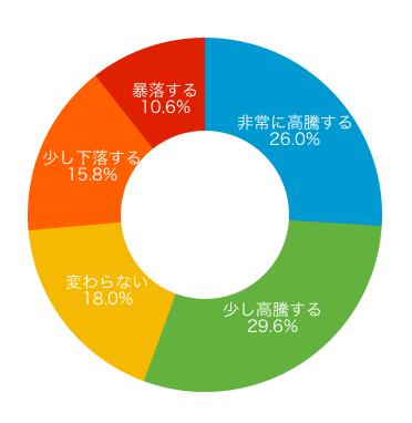 ドーナツグラフ(短期)