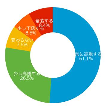ドーナツグラフ(中期)