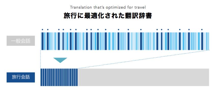 旅行に最適化された翻訳辞書