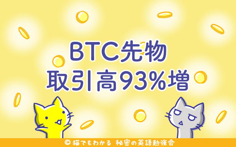 BTC先物取引高93 増