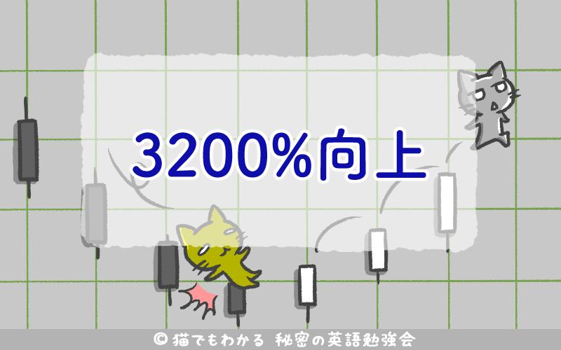 3200%向上