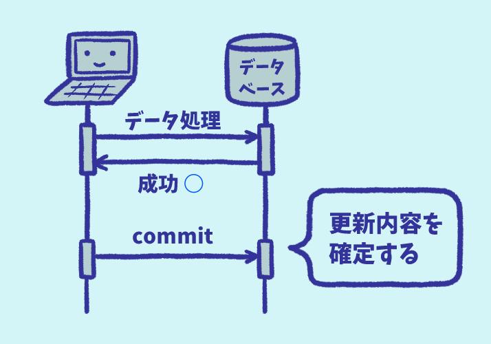 データベースのコミット