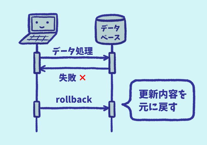 データベースのロールバック