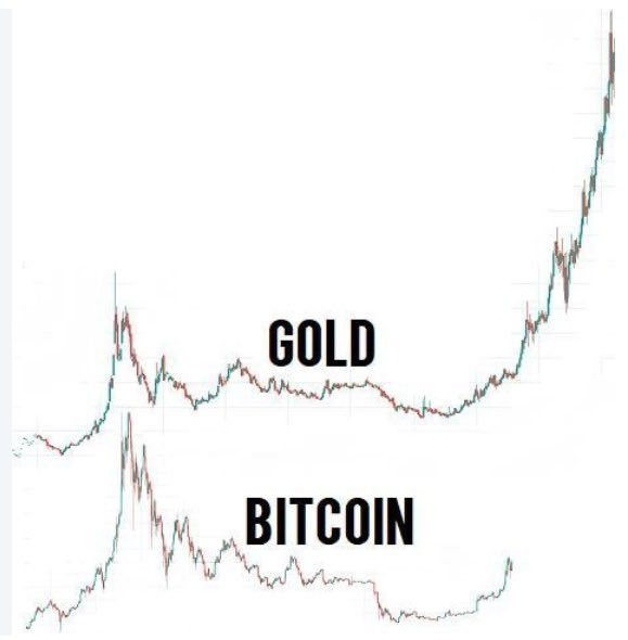 Btc and gold