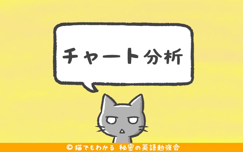記事タイトル チャート分析yellow