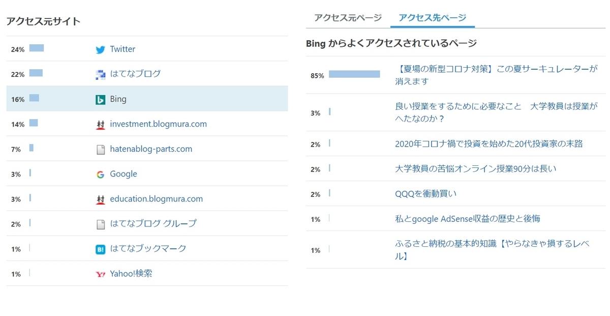 ブログ2か月PV・収益・記事数