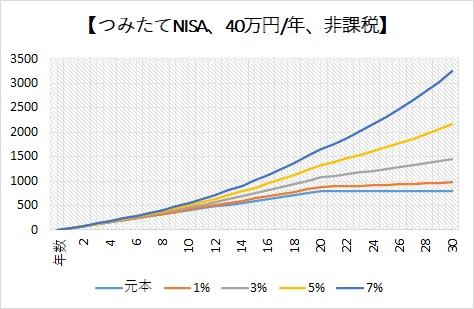 つみたてNISAの利率毎の推移