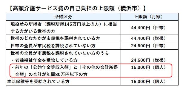高額介護サービス限度額(横浜市)