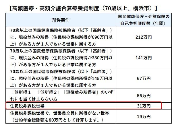 高額医療・高額介護合算療養費の上限(横浜市)