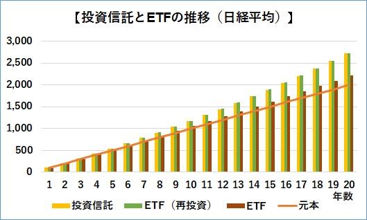 ETFと投資信託の積立推移、日経平均225指数に連動