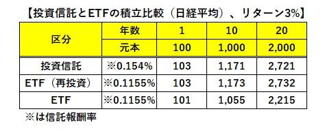 投資信託とETFの積立比較、20年間