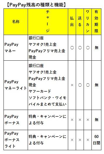 PayPayポイントの種類と機能