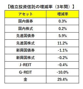 積立投資信託の3年間の増減率