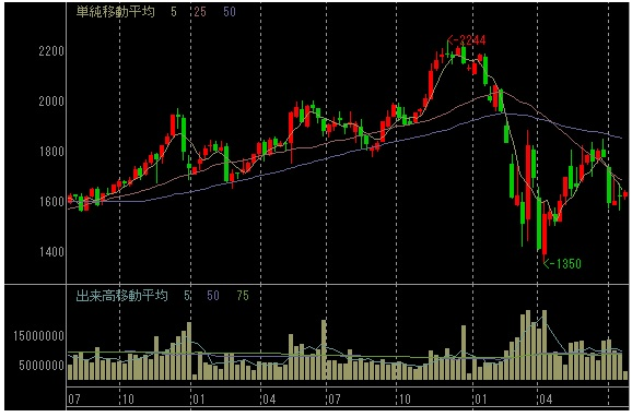 すかいらーくの株価チャート(週足、2年間)