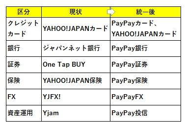 PayPayブランドへの統一、Zフィナンシャルのお知らせから