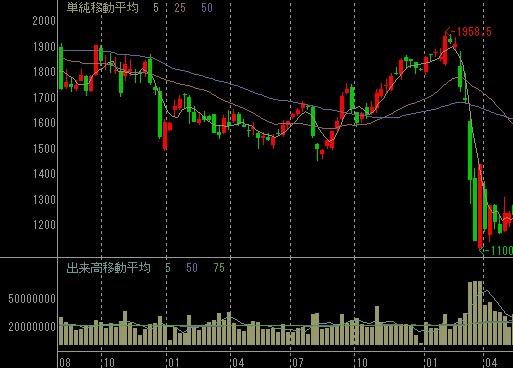 オリックス株価の週足2年間チャート
