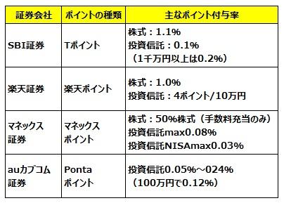 ネット証券のポイントサービスの比較