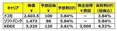 携帯キャリア3社の株価等の比較、2020.8.20時点