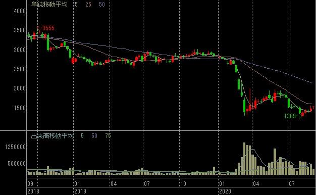 藤田観光の株価チャート(2年間、週足)、SBI証券サイトから