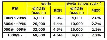 すかいらーくの株主優待でもらえる優待金額の比較