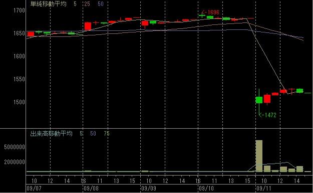 すかいらーくの株価チャート(1時間足)