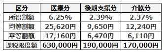 国民健康保険料率と限度額(令和2年度)