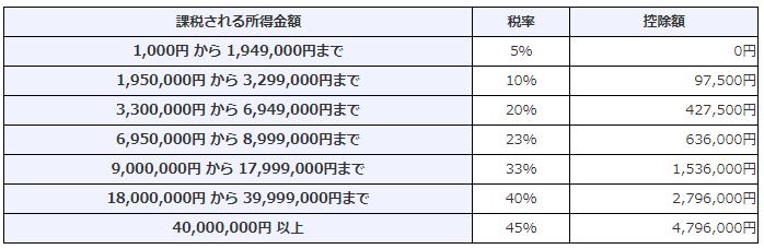 所得税の速算表(国税庁)