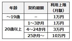 NTTドコモのキャリア決済の利用上限額