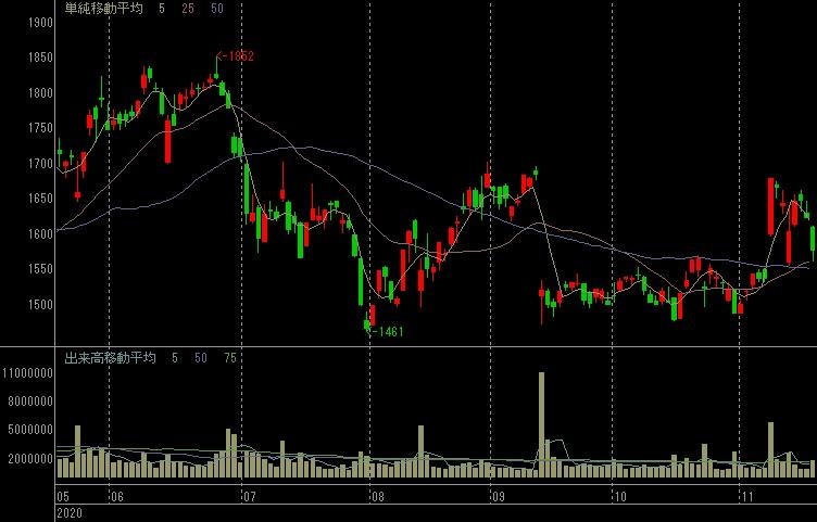 すかいらーくの株式チャート(日足、6カ月、SBI証券)