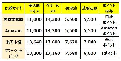 通販サイトにおけるドモホルンリンクルの価格比較