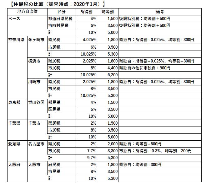 主な都市の住民税の比較