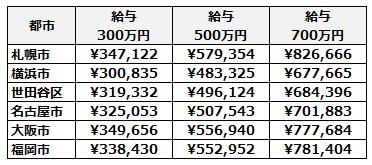 主な都市の国民健康保険料の比較