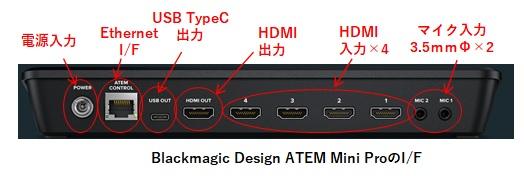 Blackmagic Design ATEM Mini Proの入出力インターフェース