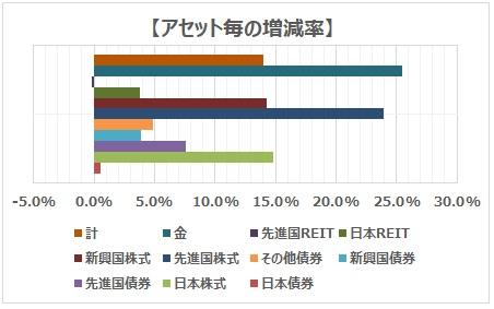 アセット毎の積立投資信託の増減率(4年間の成績)
