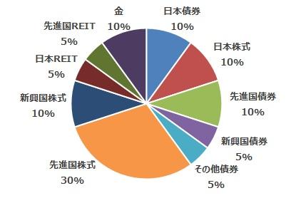 積立投資信託の購入割合